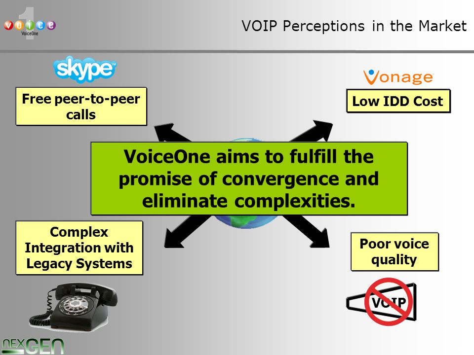 9 VOIP Perceptions in the Market VOIP Free peer-to-peer calls Low IDD Cost Poor voice quality VOIP Complex Integration with Legacy Systems VoiceOne aims to fulfill the promise of convergence and eliminate complexities.