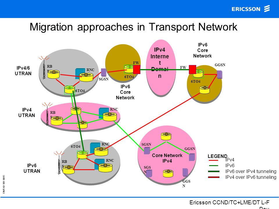 EN/FAD 109 0015 Ericsson CCND/TC+LME/DT L-F Pau Migration approaches in Transport Network Core Network IPv4 GGSN SGSN RB S LEGEND IPv4 IPv6 IPv6 over IPv4 tunneling IPv4/6 UTRAN IPv4 UTRAN IPv4 over IPv6 tunneling RNC IPv6 Core Network SGSN GGS N IPv4 Interne t Domai n FW GGSN 6TO4 IPv6 Core Network RB S RNC IPv6 UTRAN RNC 6TO4