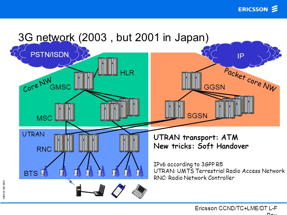 EN/FAD 109 0015 Ericsson CCND/TC+LME/DT L-F Pau UTRAN 3G network (2003, but 2001 in Japan) PSTN/ISDN GMSCMSCRNCHLR IPv6 according to 3GPP R5 UTRAN: UMTS Terrestrial Radio Access Network RNC: Radio Network Controller BTS Core NW UTRAN transport: ATM New tricks: Soft Handover IP GGSN Packet core NW SGSN