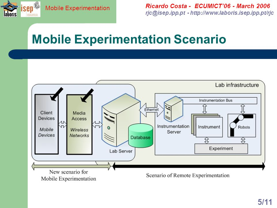 Ricardo Costa - ECUMICT06 - March 2006 rjc@isep.ipp.pt - http://www.laboris.isep.ipp.pt/rjc Mobile Experimentation 5/11 Mobile Experimentation Scenari