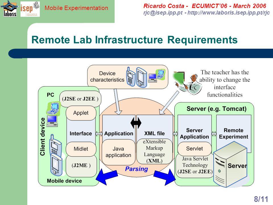 Ricardo Costa - ECUMICT06 - March 2006 rjc@isep.ipp.pt - http://www.laboris.isep.ipp.pt/rjc Mobile Experimentation 8/11 Remote Lab Infrastructure Requ