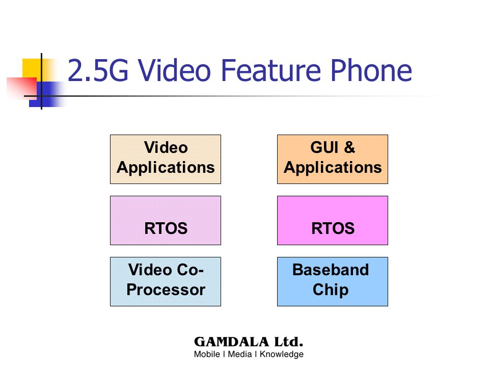 2.5G Video Feature Phone RTOS Baseband Chip GUI & Applications RTOS Video Co- Processor Video Applications