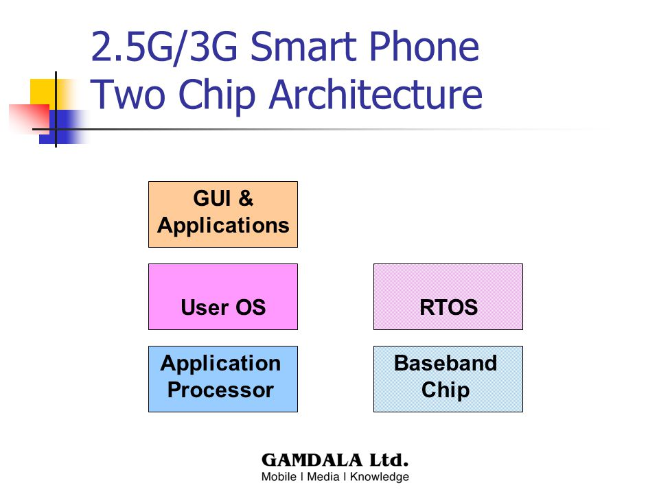 2.5G/3G Smart Phone Two Chip Architecture RTOS Baseband Chip User OS Application Processor GUI & Applications