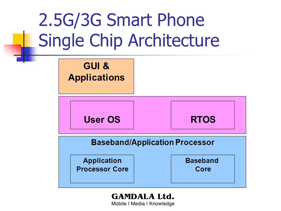 Baseband/Application Processor 2.5G/3G Smart Phone Single Chip Architecture RTOS Baseband Core User OS Application Processor Core GUI & Applications