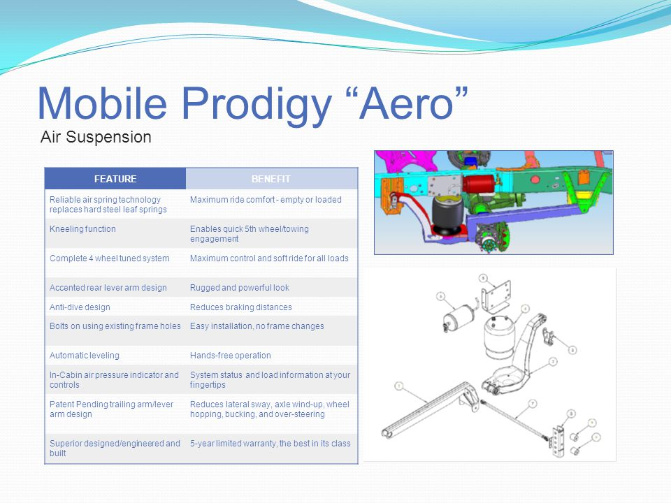 Mobile Prodigy Aero Air Suspension FEATUREBENEFIT Reliable air spring technology replaces hard steel leaf springs Maximum ride comfort - empty or loaded Kneeling functionEnables quick 5th wheel/towing engagement Complete 4 wheel tuned systemMaximum control and soft ride for all loads Accented rear lever arm designRugged and powerful look Anti-dive designReduces braking distances Bolts on using existing frame holesEasy installation, no frame changes Automatic levelingHands-free operation In-Cabin air pressure indicator and controls System status and load information at your fingertips Patent Pending trailing arm/lever arm design Reduces lateral sway, axle wind-up, wheel hopping, bucking, and over-steering Superior designed/engineered and built 5-year limited warranty, the best in its class