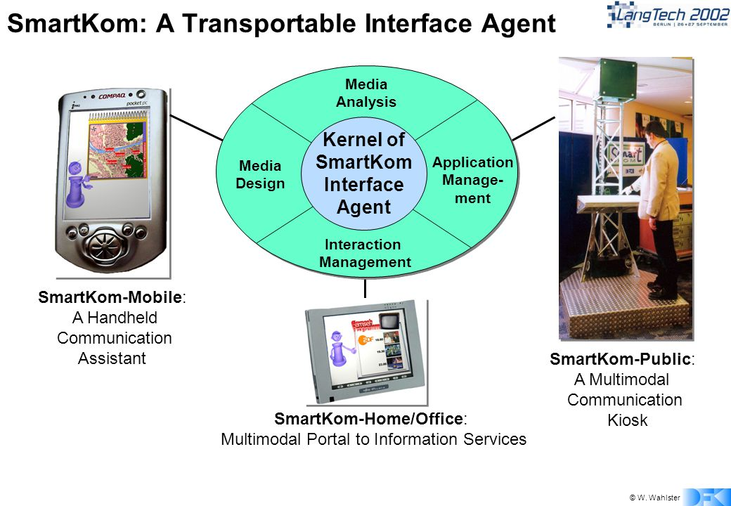 © W. Wahlster SmartKom-Public: A Multimodal Communication Kiosk SmartKom-Mobile: A Handheld Communication Assistant SmartKom: A Transportable Interfac