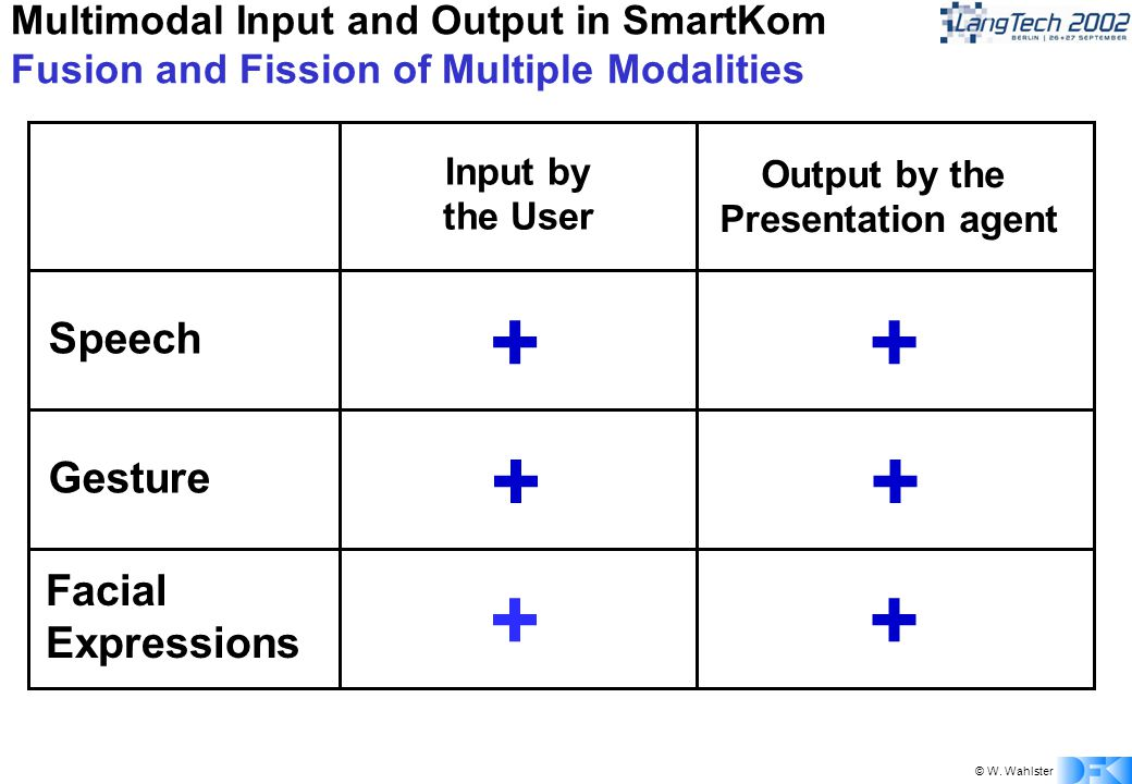 © W. Wahlster Multimodal Input and Output in SmartKom Fusion and Fission of Multiple Modalities Input by the User Output by the Presentation agent Spe