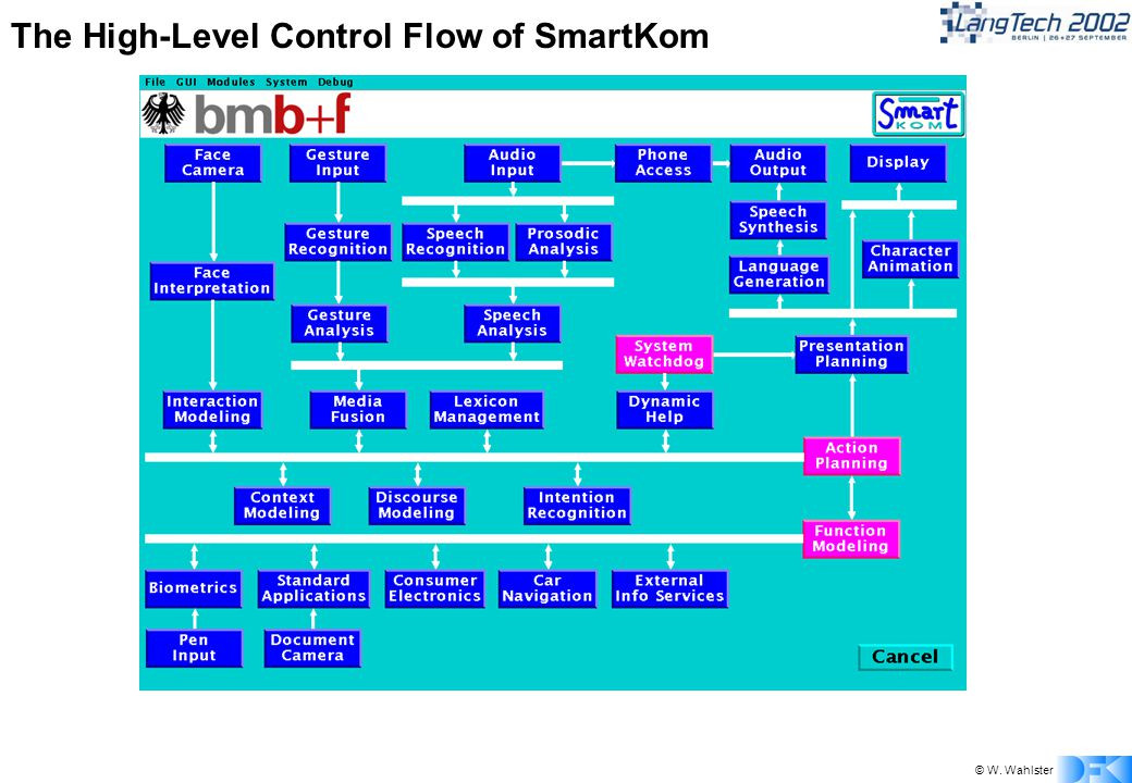 © W. Wahlster The High-Level Control Flow of SmartKom