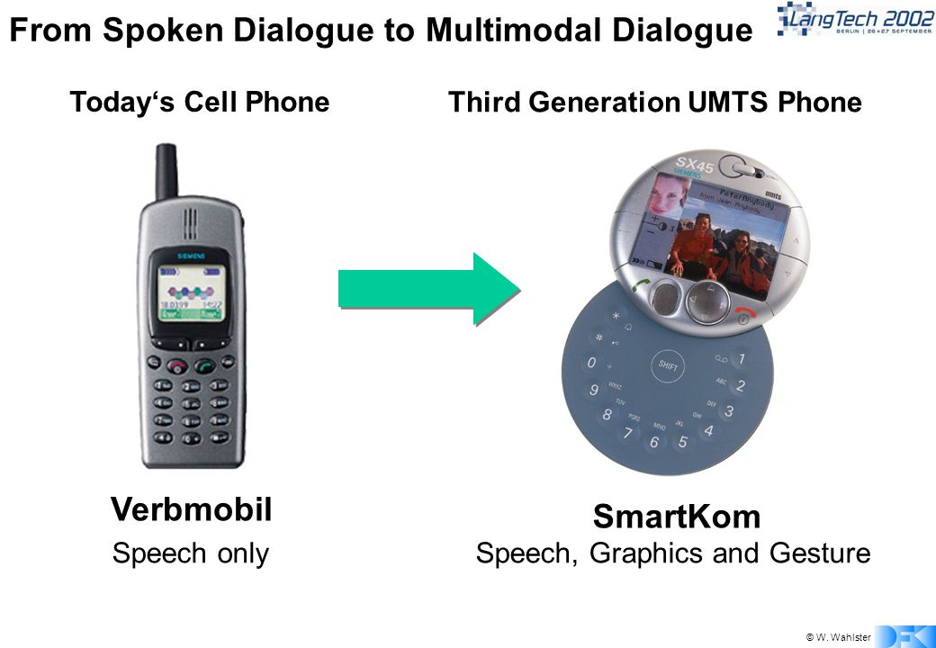 © W. Wahlster From Spoken Dialogue to Multimodal Dialogue SmartKom Third Generation UMTS Phone Speech, Graphics and Gesture Verbmobil Todays Cell Phon