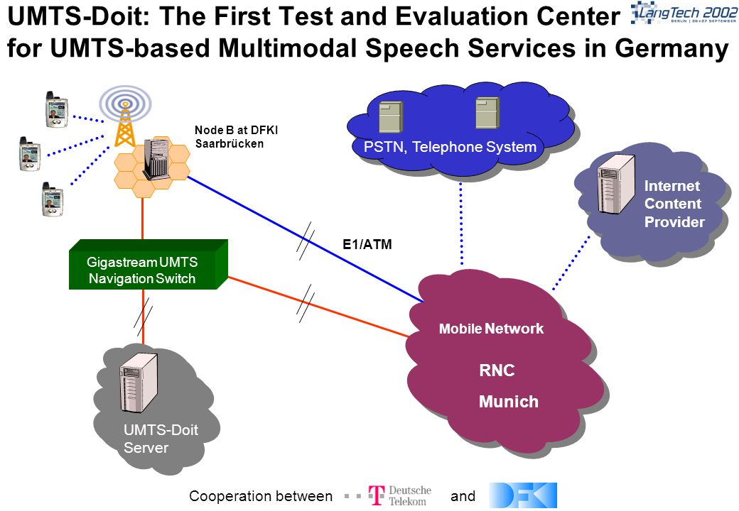 UMTS-Doit: The First Test and Evaluation Center for UMTS-based Multimodal Speech Services in Germany Mobile Network Internet Content Provider Gigastream UMTS Navigation Switch E1/ATM RNC Munich Node B at DFKI Saarbrücken PSTN, Telephone System UMTS-Doit Server Cooperation betweenand