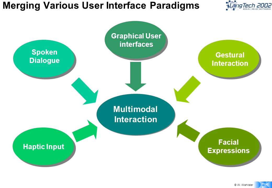 © W. Wahlster Spoken Dialogue Graphical User interfaces Gestural Interaction Multimodal Interaction Merging Various User Interface Paradigms Facial Ex
