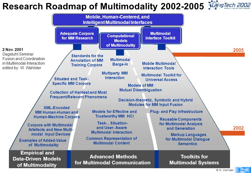 © W. Wahlster Empirical and Data-Driven Models of Multimodality 2002 2005 Advanced Methods for Multimodal Communication Computational Models of Multim