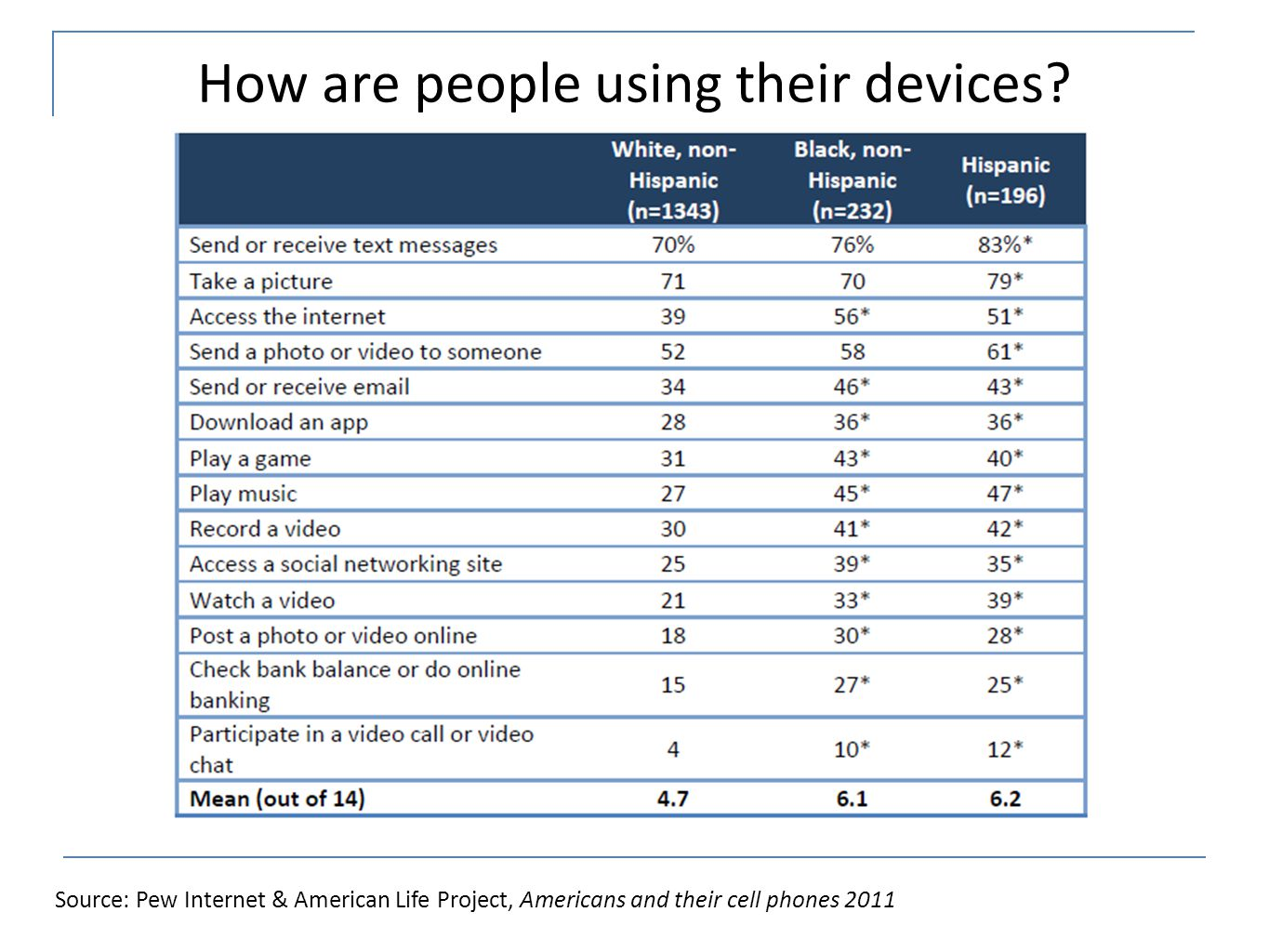How are people using their devices.