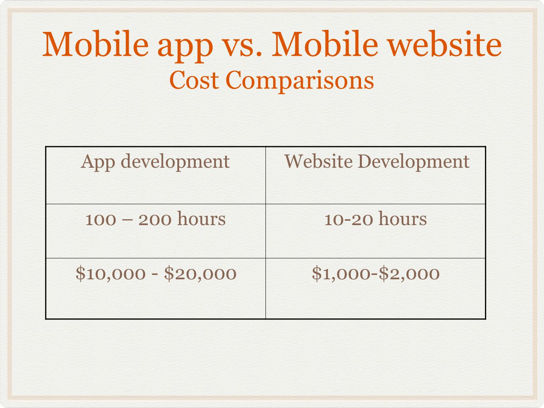 Mobile app vs. Mobile website Cost Comparisons App development Website Development 100 – 200 hours10-20 hours $10,000 - $20,000$1,000-$2,000