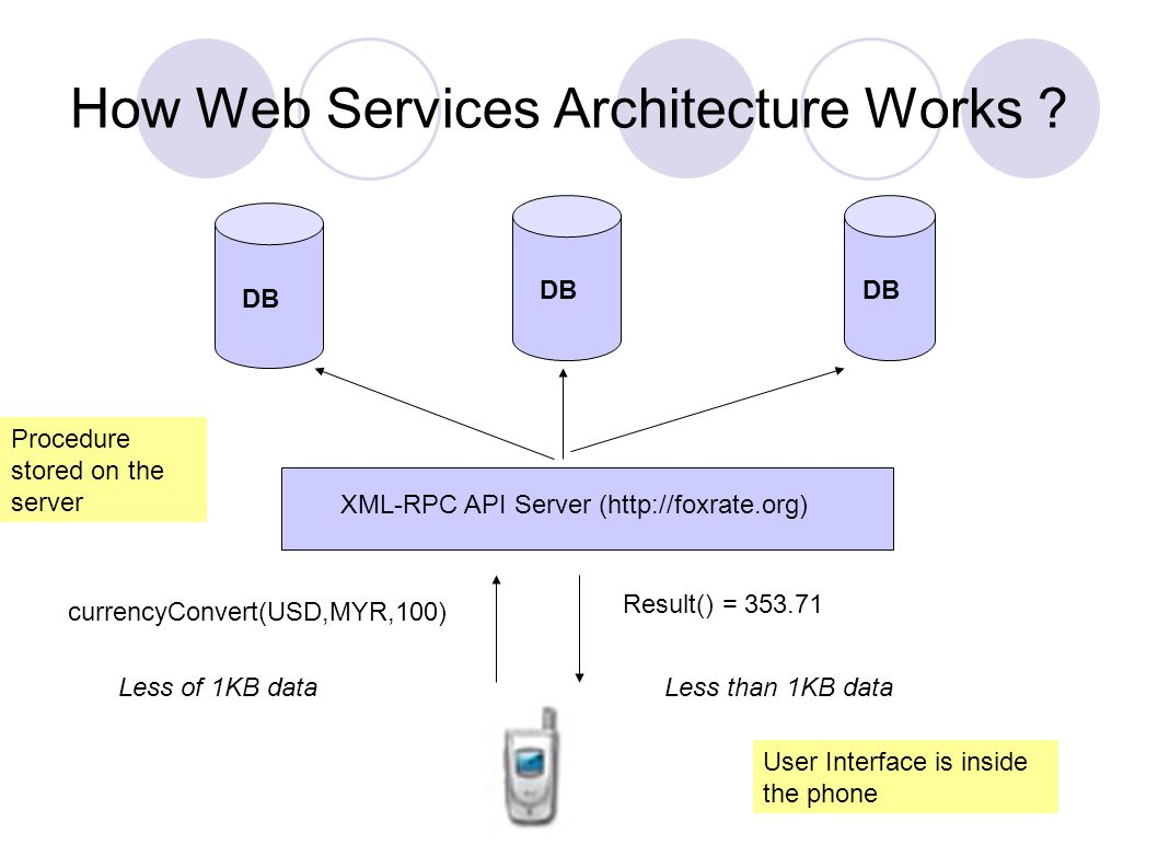 How Web Services Architecture Works .
