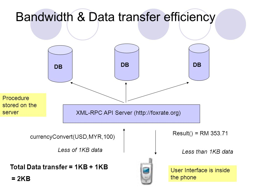 Bandwidth & Data transfer efficiency XML-RPC API Server (http://foxrate.org) DB currencyConvert(USD,MYR,100) Result() = RM 353.71 Procedure stored on the server User Interface is inside the phone Less of 1KB data Less than 1KB data Total Data transfer = 1KB + 1KB = 2KB