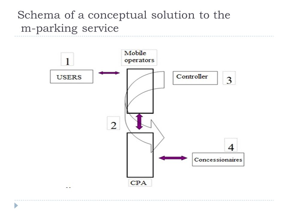 Schema of a conceptual solution to the m-parking service
