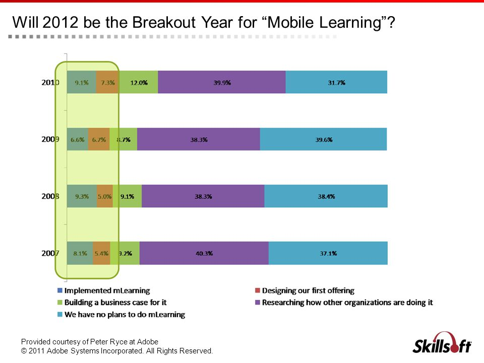 Will 2012 be the Breakout Year for Mobile Learning? Provided courtesy of Peter Ryce at Adobe © 2011 Adobe Systems Incorporated. All Rights Reserved.