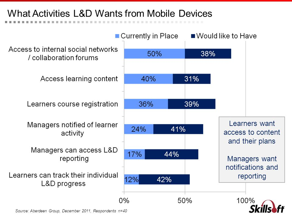 What Activities L&D Wants from Mobile Devices Source: Aberdeen Group, December 2011, Respondents n=40 Learners want access to content and their plans Managers want notifications and reporting