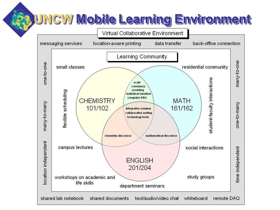 UNCW Mobile Learning Environment