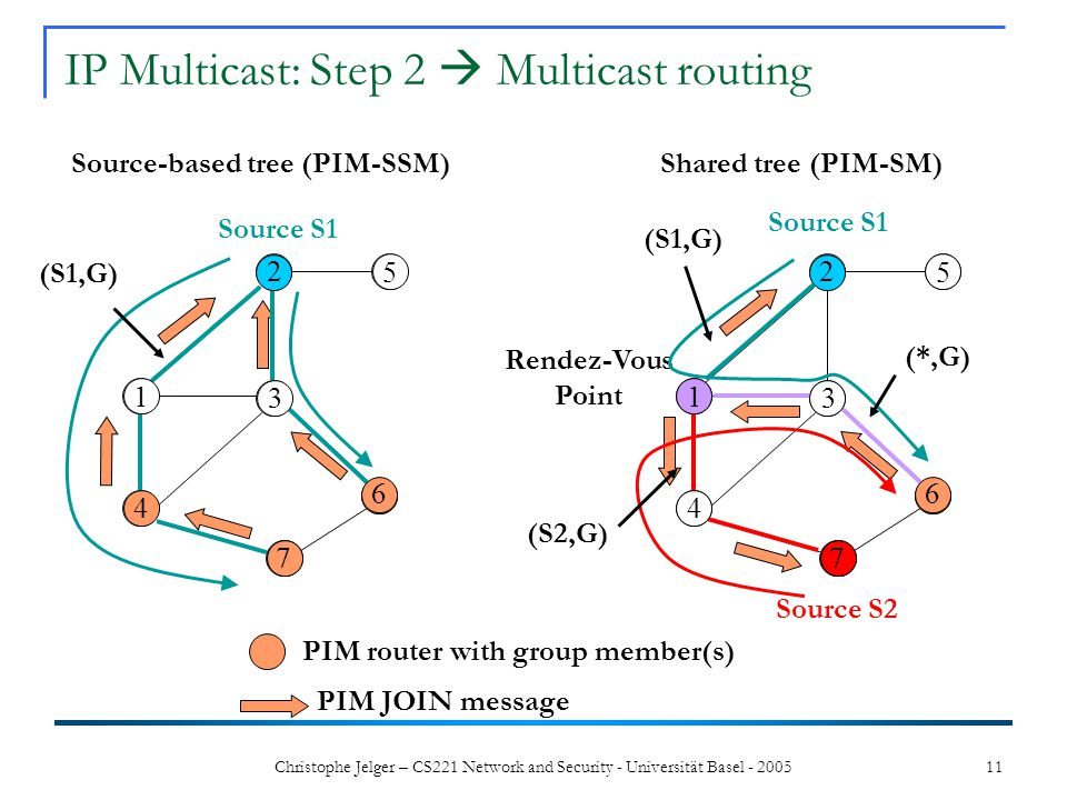 Christophe Jelger – CS221 Network and Security - Universität Basel - 2005 11 1 4 3 25 6 7 1 5 6 7 Shared tree (PIM-SM) IP Multicast: Step 2 Multicast