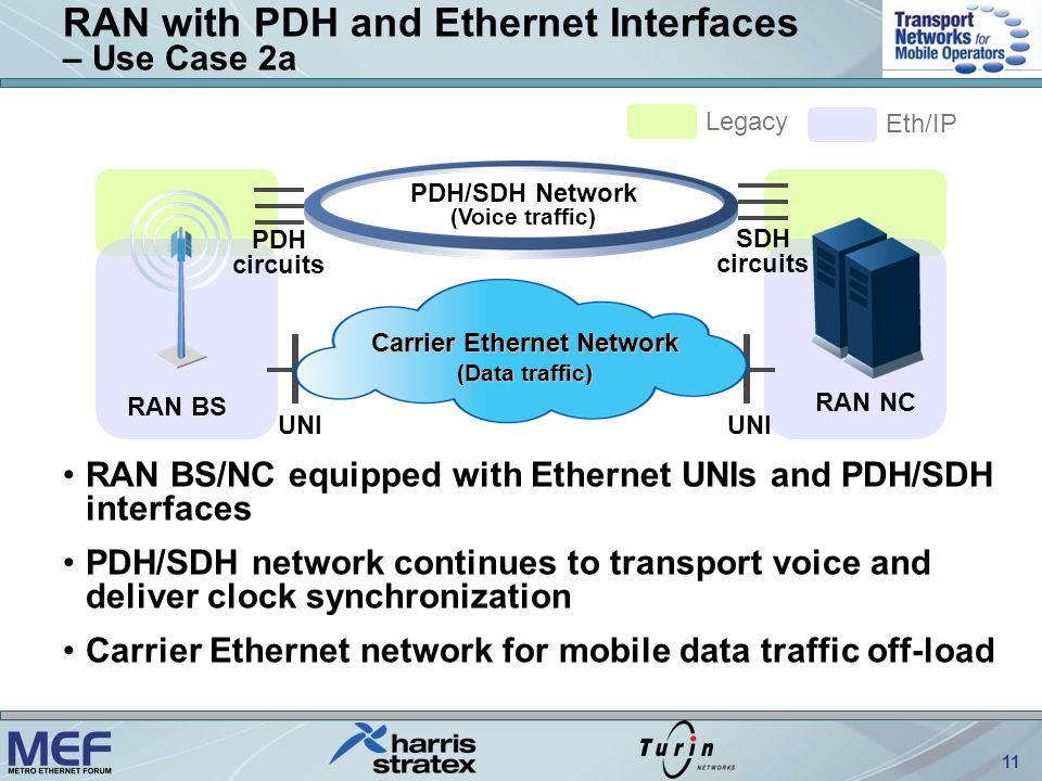 11 RAN with PDH and Ethernet Interfaces – Use Case 2a RAN BS RAN NC Legacy Eth/IP UNI Carrier Ethernet Network (Data traffic) RAN BS/NC equipped with Ethernet UNIs and PDH/SDH interfaces PDH/SDH network continues to transport voice and deliver clock synchronization Carrier Ethernet network for mobile data traffic off-load PDH/SDH Network (Voice traffic) PDH circuits SDH circuits