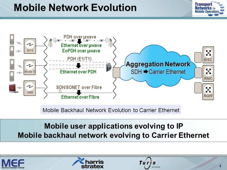 4 Mobile Backhaul Network Evolution to Carrier Ethernet Mobile Network Evolution Aggregation Network SDH Carrier Ethernet RNC BSC AGW BTS Node B eNB Mobile user applications evolving to IP Mobile backhaul network evolving to Carrier Ethernet PDH over µwave Ethernet over µwave EoPDH over µwave Ethernet over Fibre SDH/SONET over Fibre PDH (E1/T1) Ethernet over PDH