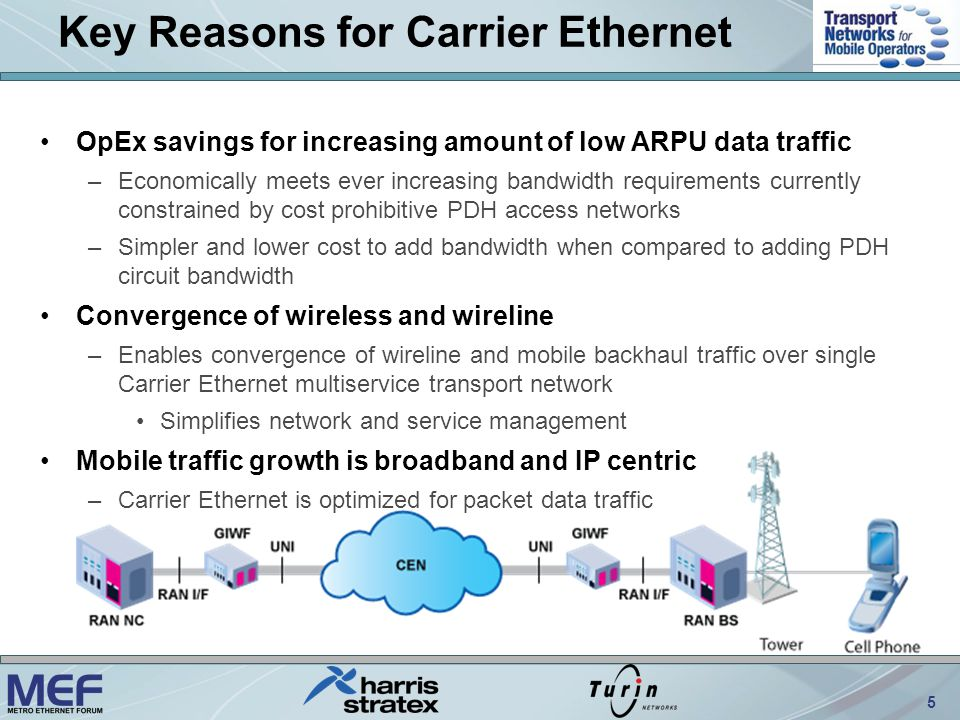 6 Ethernet Options Solve Backhaul Cost Problem PDH (E1/T1) OpEx costs increase as a step function as bandwidth increases –2M, 4M, 6M, etc.