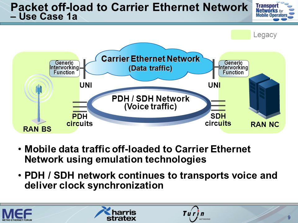 10 Emulation over Carrier Ethernet Network – Use Case 1b RAN nodes with PDH interfaces –Transport all traffic over Carrier Ethernet network via emulation technologies GenericInterworkingFunctionGenericInterworkingFunction Carrier Ethernet Network (All traffic) UNI RAN BS RAN NC Legacy PDH circuits