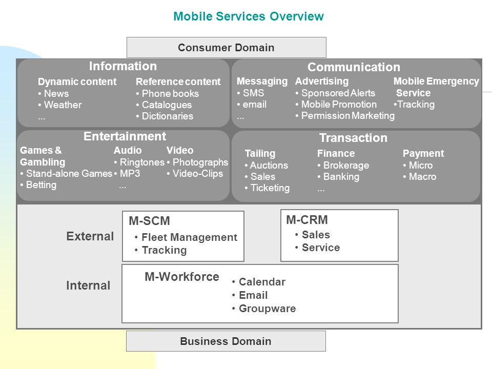 Mobile Services Overview Information Dynamic content News Weather...