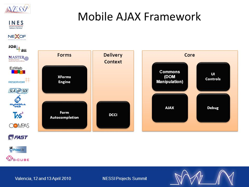 Mobile AJAX Framework Valencia, 12 and 13 April 2010NESSI Projects Summit Delivery Context DCCI Forms XForms Engine XForms Engine Form Autocompletion Core AJAX Commons (DOM Manipulation) UI Controls UI Controls Debug