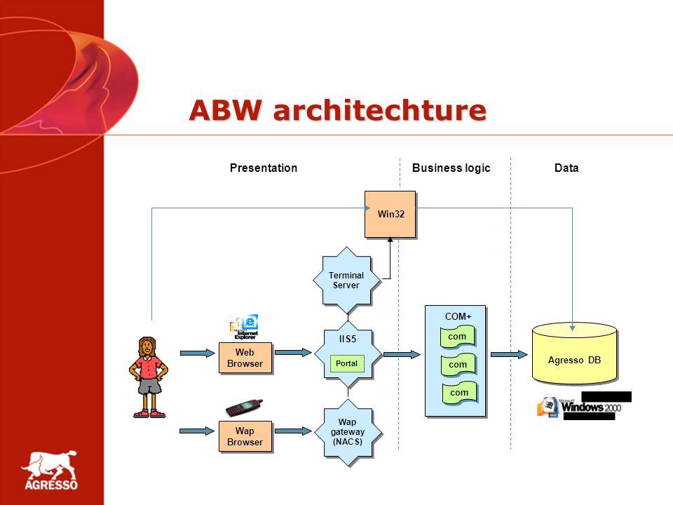 ABW architechture Web Browser Web Browser Win32 IIS5 Agresso DB Agresso DB Portal COM+ Terminal Server Terminal Server PresentationBusiness logicData
