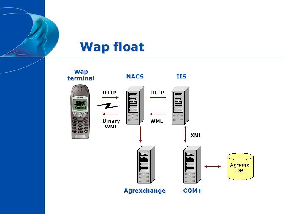 Wap float HTTP WMLBinary WML NACSIIS COM+ XML Wap terminal Agrexchange
