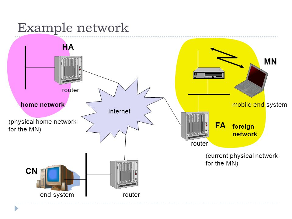 Example network mobile end-system Internet router end-system FA HA MN home network foreign network (physical home network for the MN) (current physical network for the MN) CN