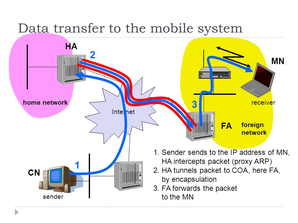 Data transfer to the mobile system Internet sender FA HA MN home network foreign network receiver