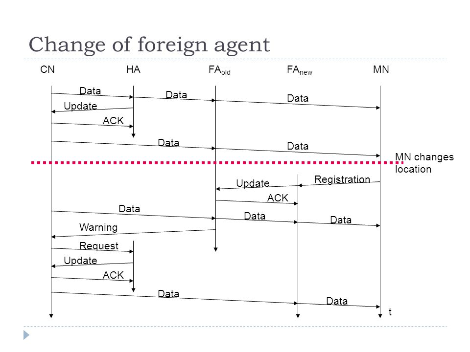 Change of foreign agent CNHAFA old FA new MN MN changes location t Data Update ACK Data Registration Update ACK Data Warning Request Update ACK Data