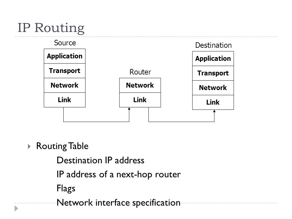 IP Routing Routing Table Destination IP address IP address of a next-hop router Flags Network interface specification Application Transport Network Link Application Transport Network Link Network Link Source Destination Router