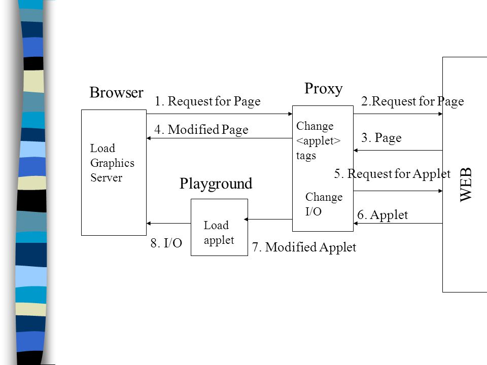 Browser Playground Proxy WEB 1. Request for Page2.Request for Page 3.