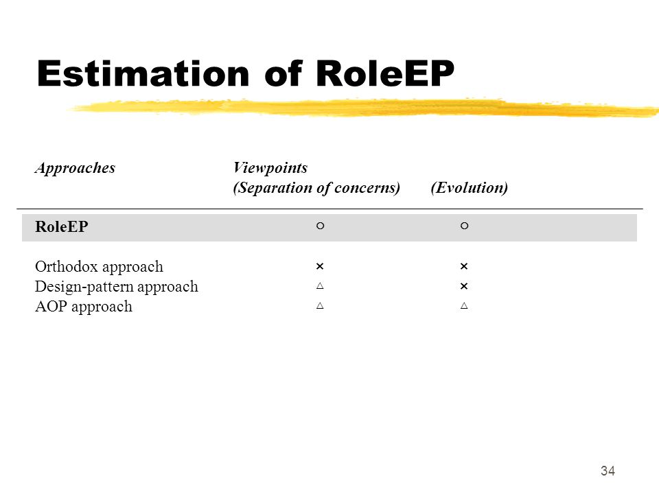 34 Estimation of RoleEP ApproachesViewpoints (Separation of concerns)(Evolution) RoleEP Orthodox approach × × Design-pattern approach × AOP approach