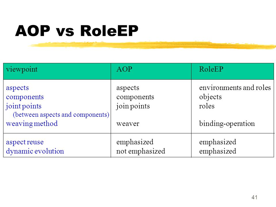 41 AOP vs RoleEP viewpoint AOPRoleEP aspectsaspectsenvironments and roles componentscomponentsobjects joint points join pointsroles (between aspects and components) weaving methodweaverbinding-operation aspect reuseemphasizedemphasized dynamic evolutionnot emphasizedemphasized