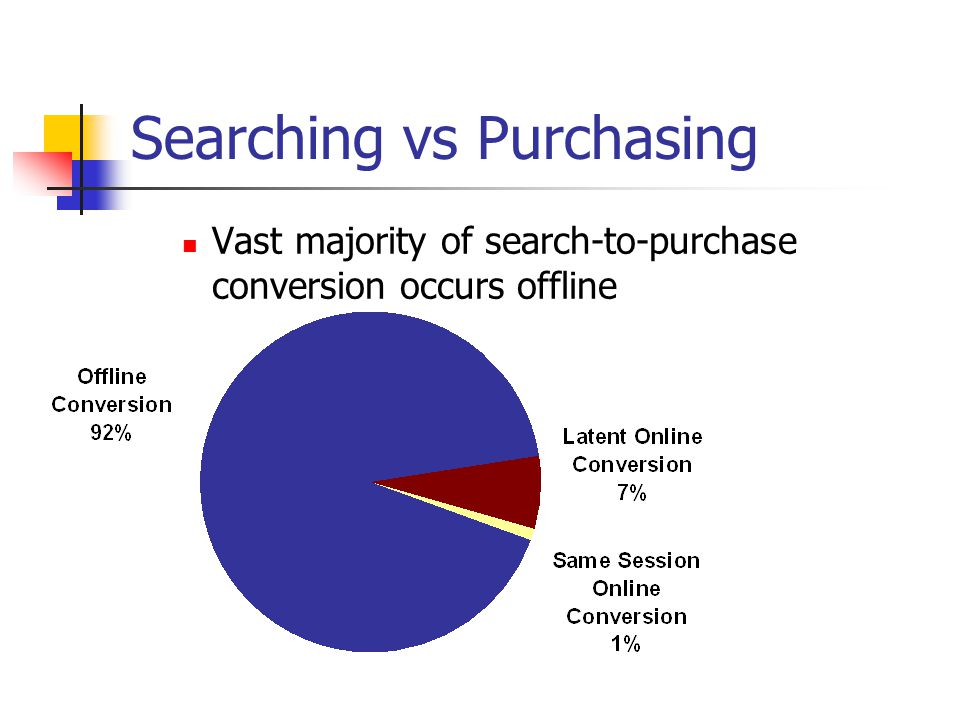 Searching vs Purchasing Vast majority of search-to-purchase conversion occurs offline