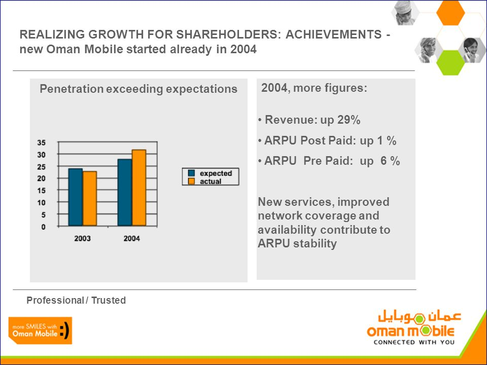 Revenue: up 29% ARPU Post Paid: up 1 % ARPU Pre Paid: up 6 % New services, improved network coverage and availability contribute to ARPU stability Pen