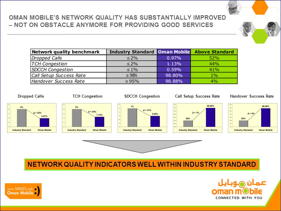 OMAN MOBILES NETWORK QUALITY HAS SUBSTANTIALLY IMPROVED – NOT ON OBSTACLE ANYMORE FOR PROVIDING GOOD SERVICES Dropped CallsTCH CongestionSDCCH Congest