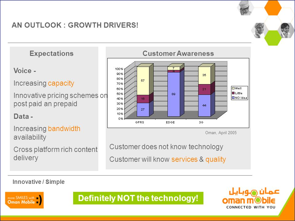 Customer does not know technology Customer will know services & quality ExpectationsCustomer Awareness AN OUTLOOK : GROWTH DRIVERS.
