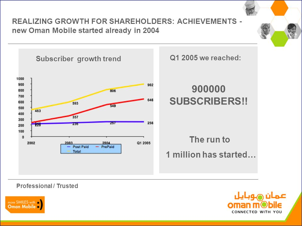 Revenue: up 29% ARPU Post Paid: up 1 % ARPU Pre Paid: up 6 % New services, improved network coverage and availability contribute to ARPU stability Penetration exceeding expectations Professional / Trusted 2004, more figures: REALIZING GROWTH FOR SHAREHOLDERS: ACHIEVEMENTS - new Oman Mobile started already in 2004
