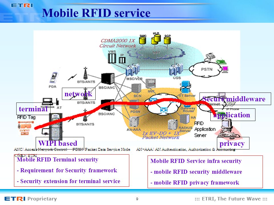 Proprietary::: ETRI, The Future Wave ::: 9 Mobile RFID service terminal network application privacy Mobile RFID Terminal security - Requirement for Security framework - Security extension for terminal service Mobile RFID Service infra security - mobile RFID security middleware - mobile RFID privacy framework Secure middleware WIPI based