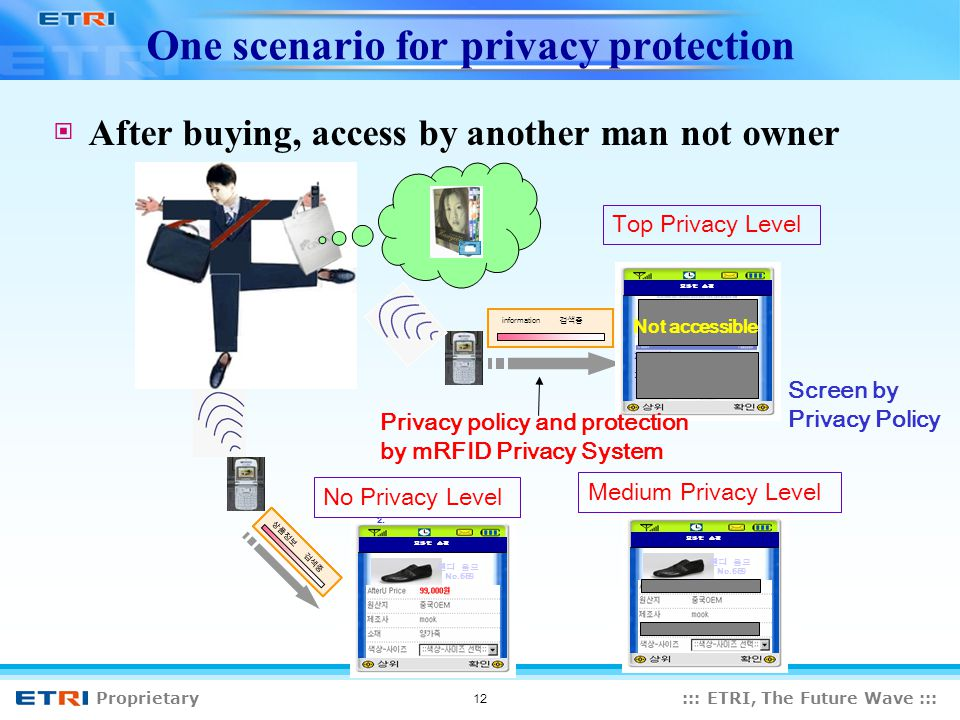 Proprietary::: ETRI, The Future Wave ::: 12 One scenario for privacy protection After buying, access by another man not owner information 1.