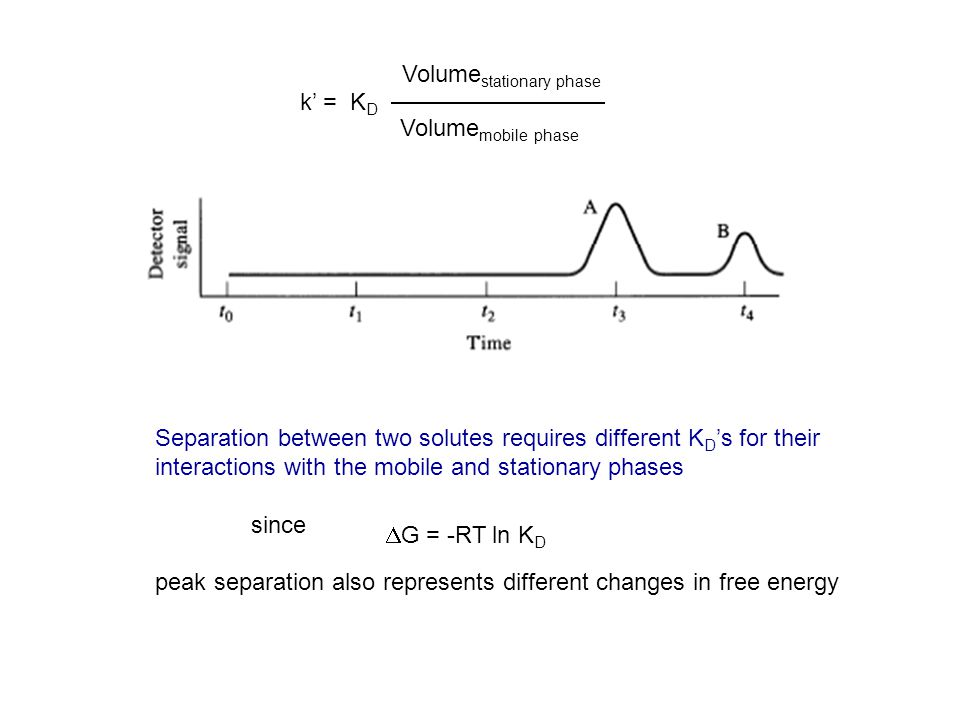 k = K D Volume stationary phase Volume mobile phase Separation between two solutes requires different K D s for their interactions with the mobile and stationary phases since peak separation also represents different changes in free energy G = -RT ln K D