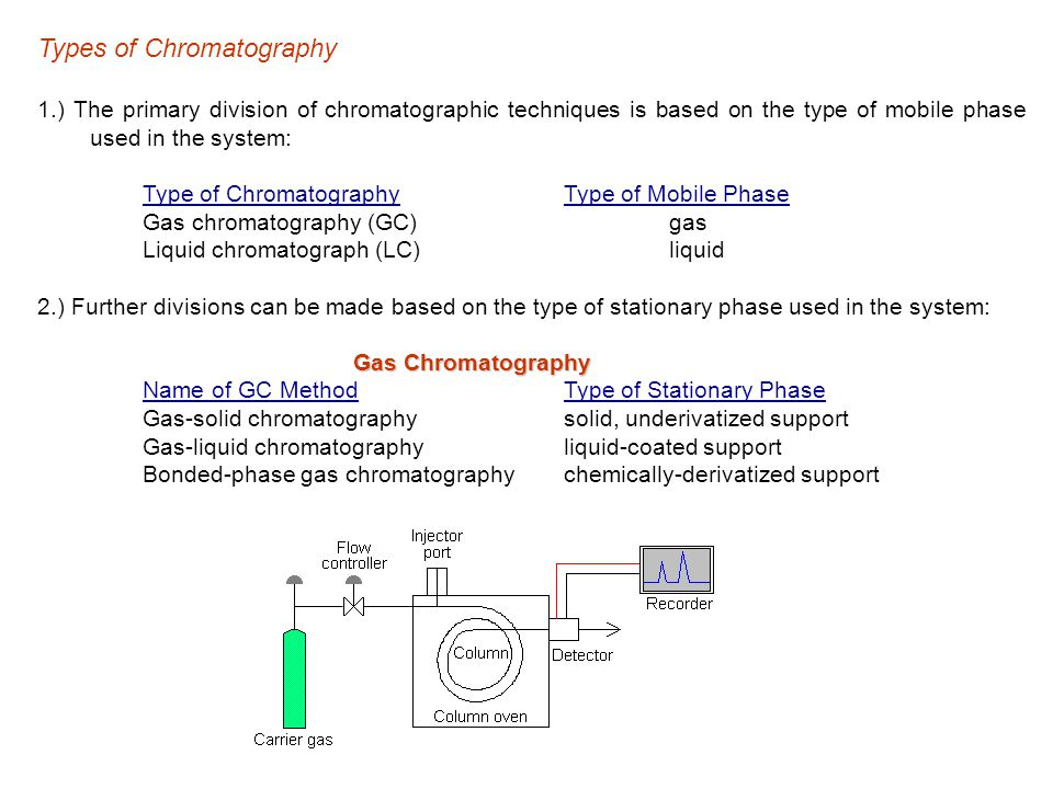 Types of Chromatography 1.) The primary division of chromatographic techniques is based on the type of mobile phase used in the system: Type of ChromatographyType of Mobile Phase Gas chromatography (GC)gas Liquid chromatograph (LC)liquid 2.) Further divisions can be made based on the type of stationary phase used in the system: Gas Chromatography Name of GC MethodType of Stationary Phase Gas-solid chromatographysolid, underivatized support Gas-liquid chromatographyliquid-coated support Bonded-phase gas chromatographychemically-derivatized support