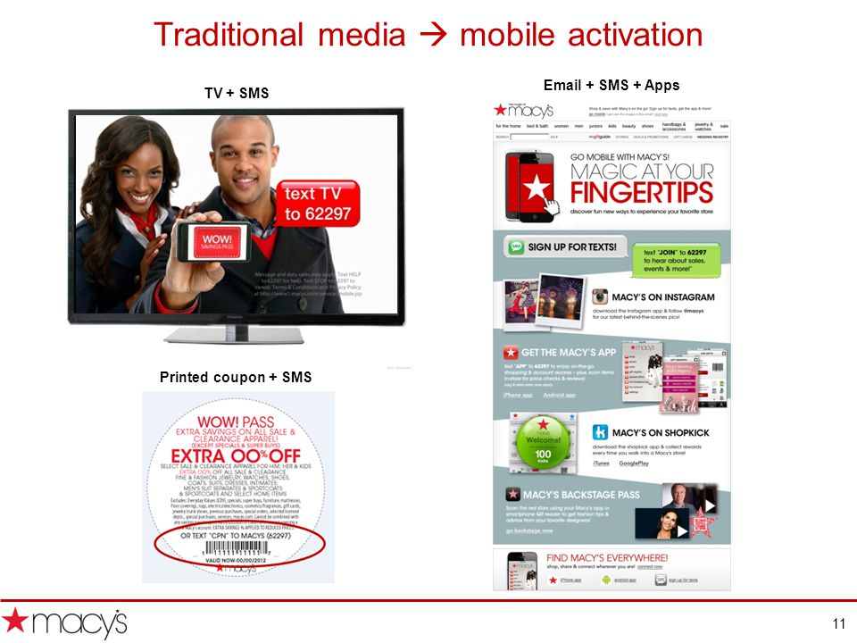 11 TV + SMS Printed coupon + SMS SMS marketing delivers relevant and actionable messages Traditional media mobile activation Email + SMS + Apps